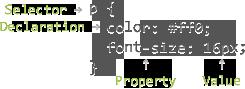 CSS语法概要