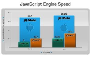 JavaScript Engine Speed