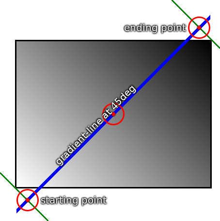 带角度的线性渐变